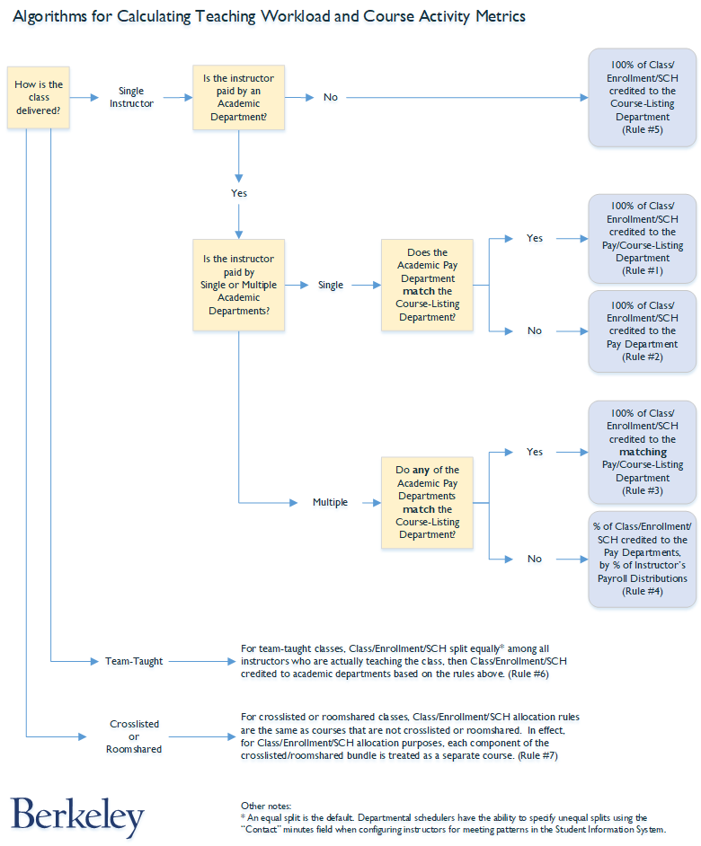 Flow chart of teaching credit allocation rules